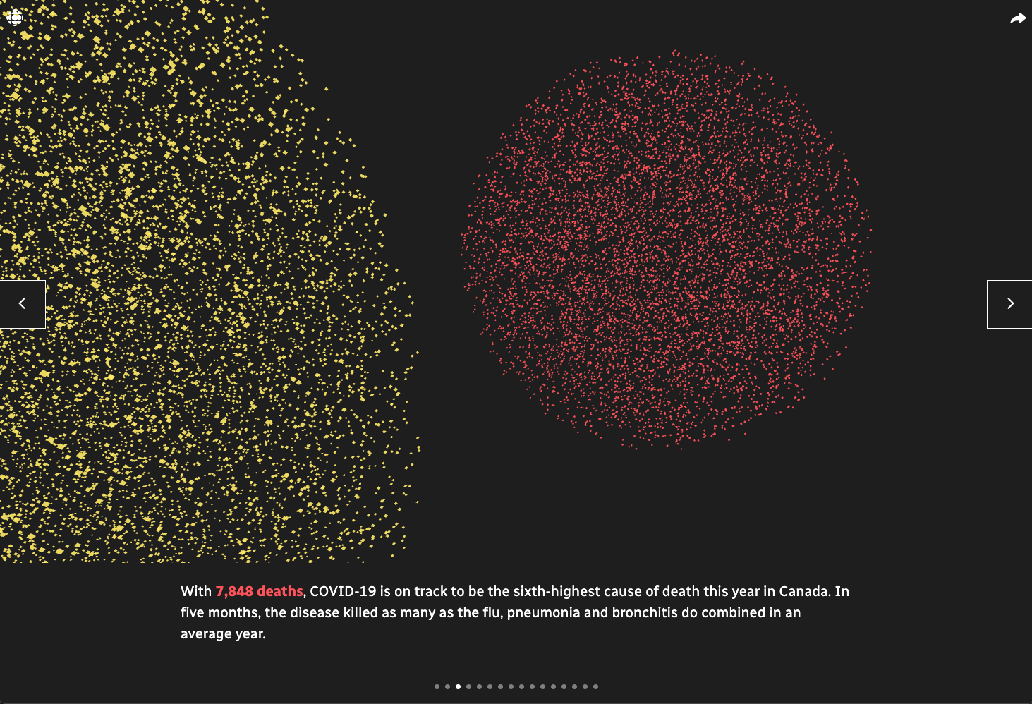 Red particles representing deaths from COVID-19.